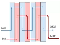 How does heat exchanger work?